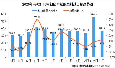 2021年3月中国初级形状的塑料进口数据统计分析