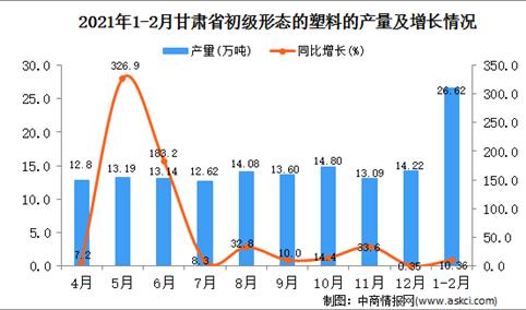 2021年1-2月甘肃省塑料产量数据统计分析