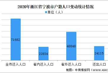 2020年宁波市户籍人口变动情况:全市迁入率为11.7‰(图)
