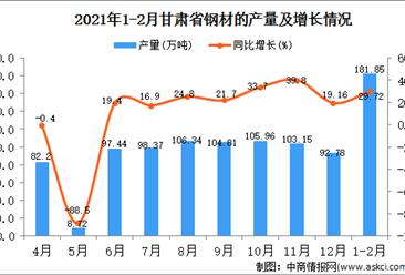 2021年1-2月甘肃省钢材产量数据统计分析