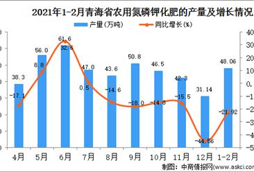 2021年1-2月青海省化肥产量数据统计分析