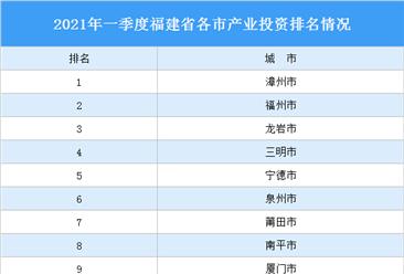 2021年一季度福建省各市产业投资排名(产业篇)