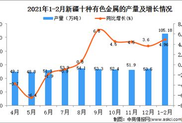 2021年1-2月新疆有色金属产量数据统计分析