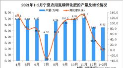 2021年1-2月宁夏化肥产量数据统计分析