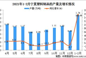 2021年1-2月宁夏塑料制成品产量数据统计分析