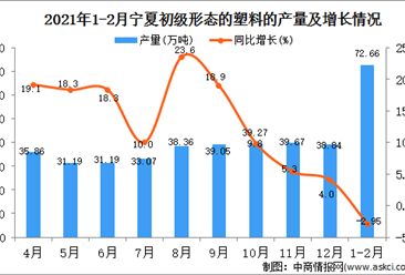 2021年1-2月宁夏塑料产量数据统计分析
