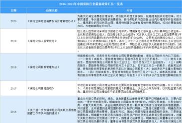 2021年中国保险行业最新政策汇总一览(图)