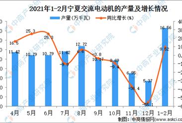 2021年1-2月宁夏交流电动机产量数据统计分析
