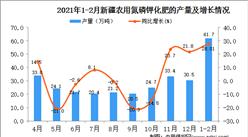 2021年1-2月新疆化肥产量数据统计分析