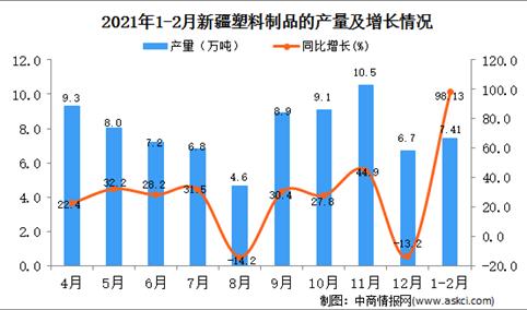 2021年1-2月新疆塑料制成品产量数据统计分析