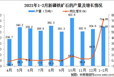 2021年1-2月新疆铁矿石产量数据统计分析