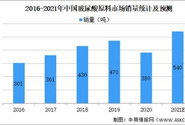 2021年中国玻尿酸行业市场规模及未来发展前景预测分析(图)