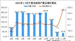 2021年1-2月宁夏水泥产量数据统计分析