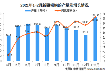 2021年1-2月新疆粗钢产量数据统计分析