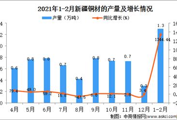 2021年1-2月新疆铜材产量数据统计分析