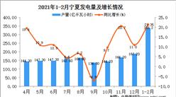 2021年1-2月宁夏发电量数据统计分析