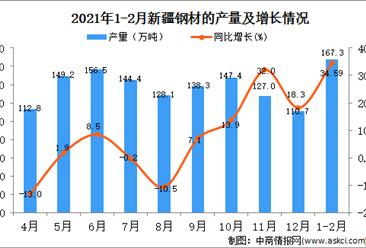 2021年1-2月新疆钢材产量数据统计分析