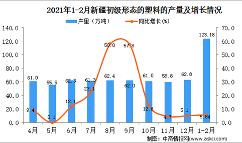 2021年1-2月新疆塑料产量数据统计分析