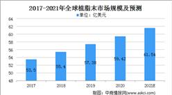 2021年全球植脂末行业市场规模及下游市场需求分析(图)