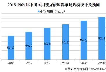 2021年中国玻尿酸行业细分领域之医用玻尿酸市场现状预测分析(图)