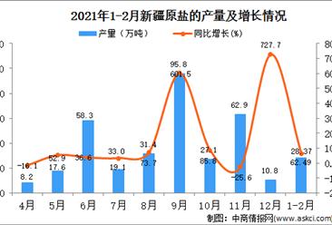 2021年1-2月新疆原盐产量数据统计分析