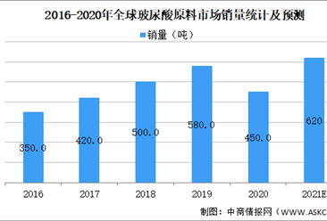 2021年全球玻尿酸市场现状预测及行业监控政策变动分析(图)