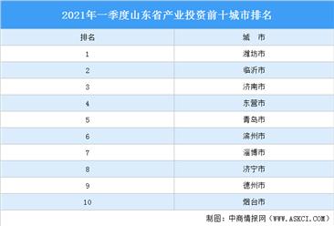 2021年一季度山东省产业投资前十城市排名(产业篇)
