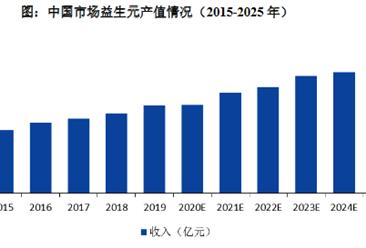 益生元将替代抗生素生长促进剂?2025年中国益生元行业总产值或达36亿元