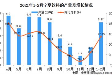 2021年1-2月宁夏饮料产量数据统计分析