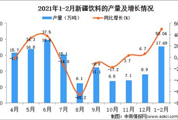 2021年1-2月新疆饮料产量数据统计分析