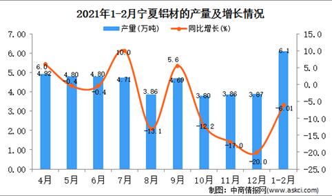 2021年1-2月宁夏铝材产量数据统计分析