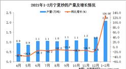 2021年1-2月宁夏纱产量数据统计分析