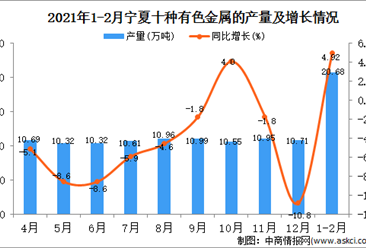 2021年1-2月宁夏有色金属产量数据统计分析