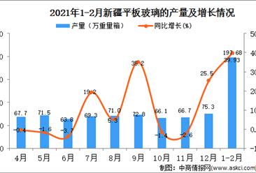 2021年1-2月新疆玻璃产量数据统计分析