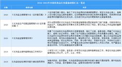 2021年中國化妝品行業最新政策匯總一覽(圖)
