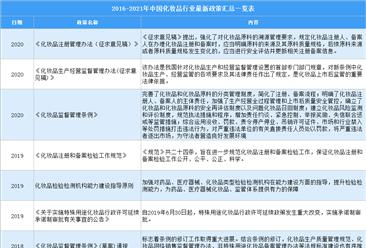 2021年中国化妆品行业最新政策汇总一览(图)