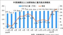 2021年1-3月份能源生產情況:同比增長19.0%(圖)