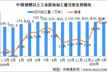 2021年1-3月份能源生产情况:同比增长19.0%(图)