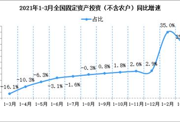 2021年1—3月份全国固定资产投资(不含农户)增长25.6%(附图表)