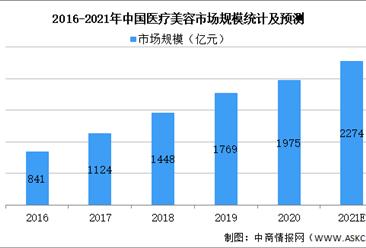 2021年中国医疗美容行业市场规模及细分领域发展情况预测分析(图)