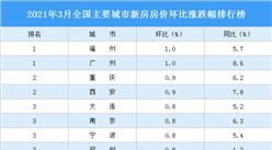 2021年3月新房房价涨跌排行榜:广州福州并列第一(图)