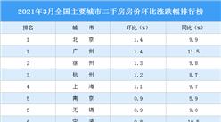 2021年3月二手房房价涨跌排行榜:北京广州领涨全国 杭州涨幅扩大(图)