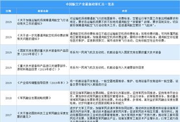 2021年中国航空行业最新政策汇总一览(图)