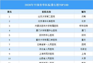 2020年中国省单医院排行榜TOP100