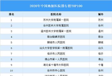2020年中国地级医院排行榜TOP100