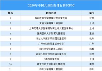 2020年中国影院医院排行榜TOP50