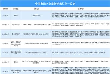 2021年中国电池行业最新政策汇总一览(图)