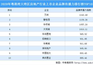 2020年粤港湾大湾区房地产行业上市企业品牌传播力排行榜TOP10