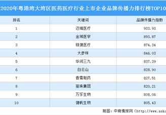 2020年粤港湾大湾区医药医疗行业上市企业板材传播力排行榜TOP10