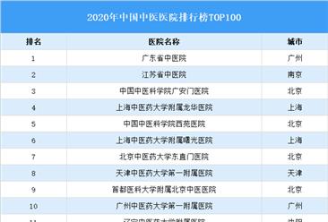 2020年中国中医院排行榜TOP100